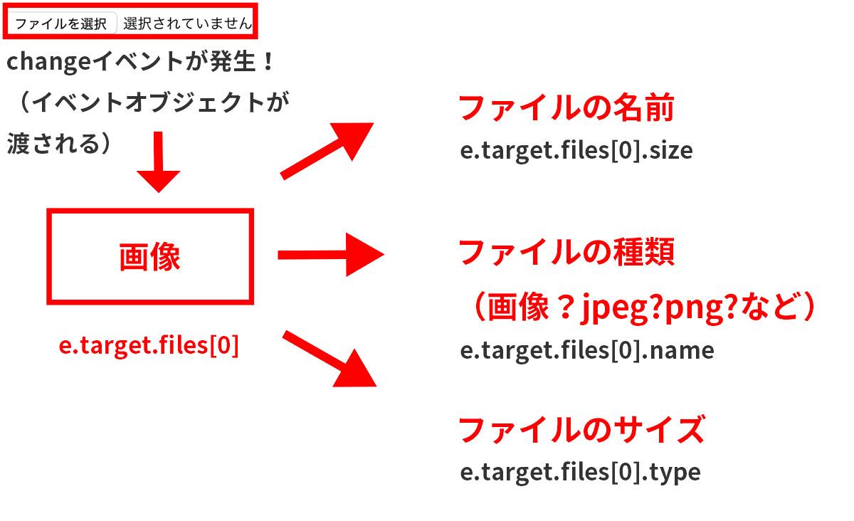 File APIの概要