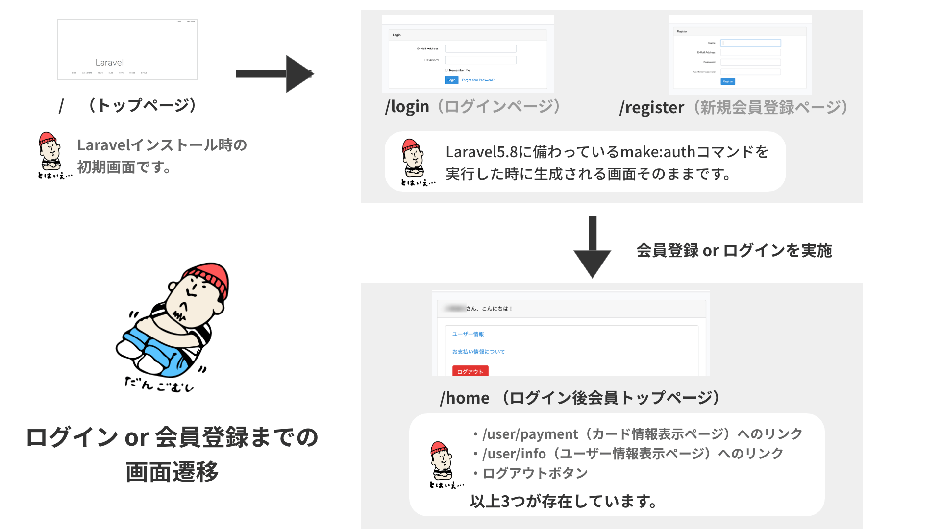 LaravelとStripeで作成するものの画面遷移図