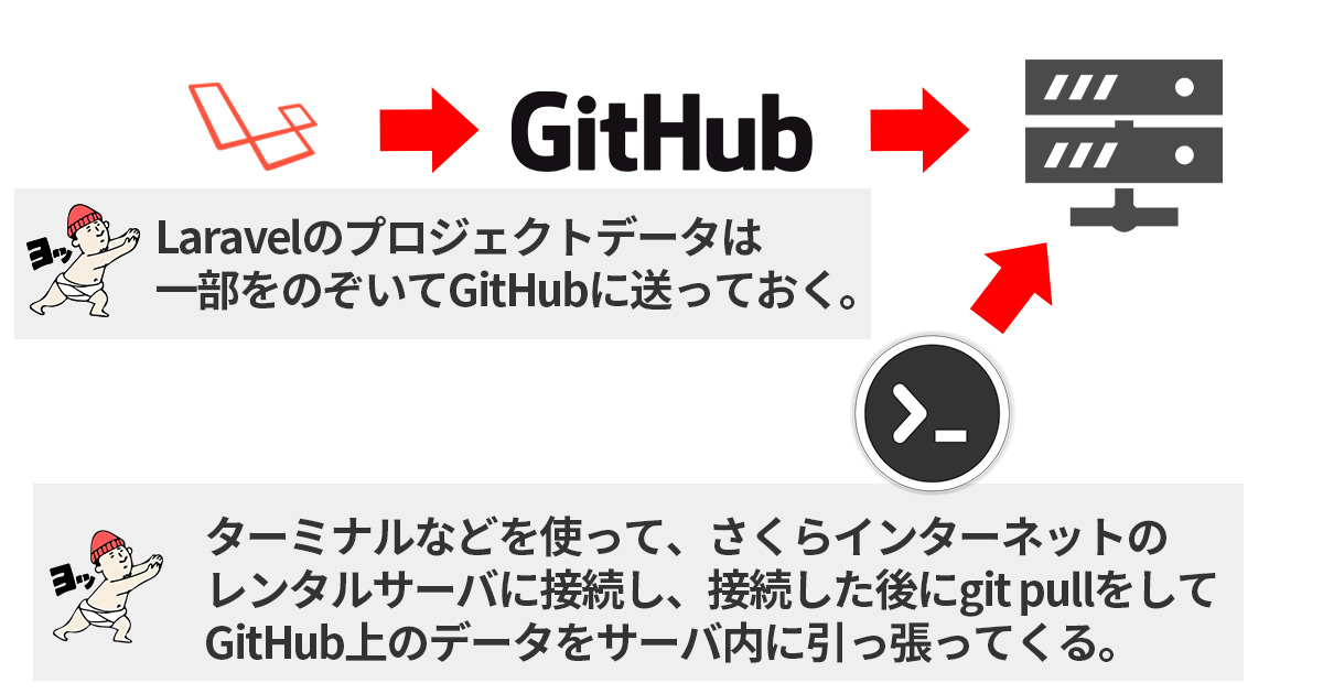 LaravelプロジェクトをGitHub上にプッシュしてからさくらインターネット上にgit pull してデータを引っ張って対応する