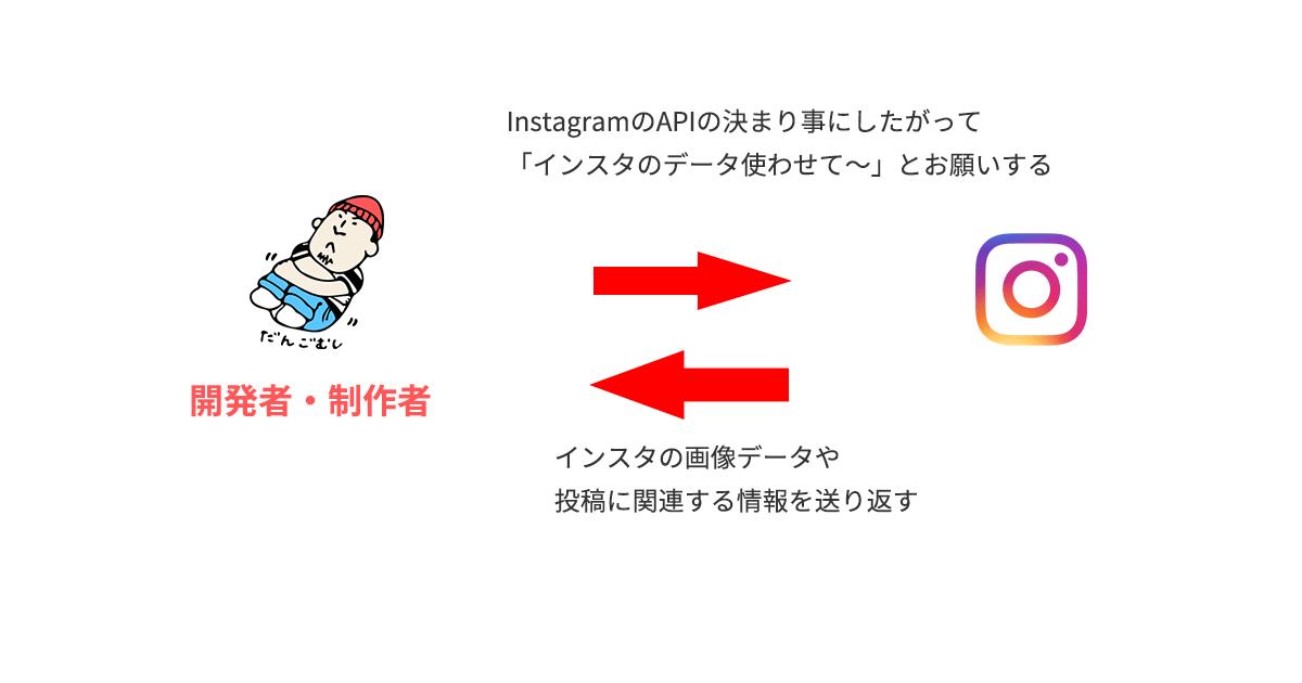Instagram  APIを利用することの意味を簡略に表現した図