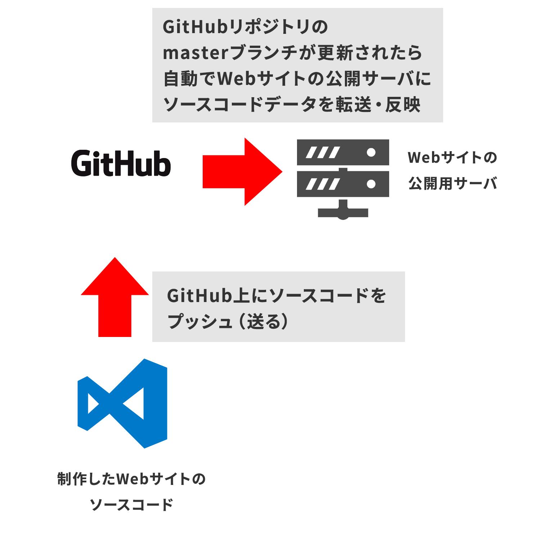 GitHub Actionsを使って実現しようとしていること