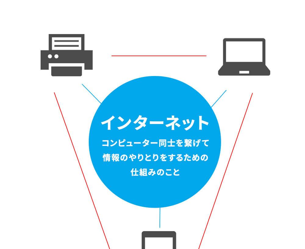インターネット=コンピューターやスマートフォン同士を繋げて、情報のやりとり をするための仕組みのこと