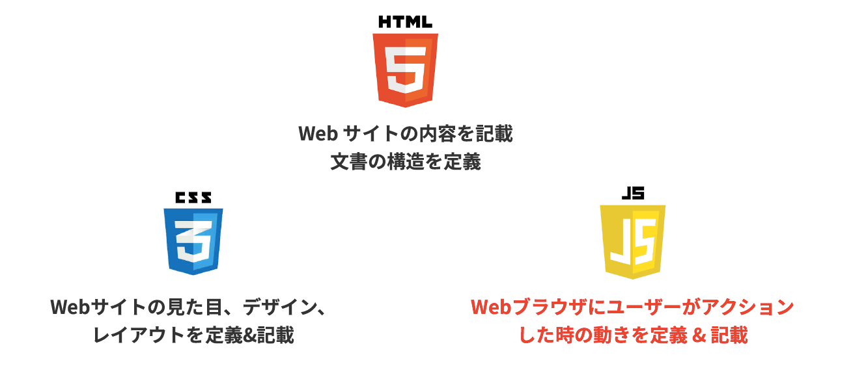 WebサイトにおけるHTMLとCSSとjQueryの役割