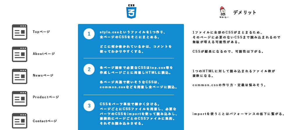 CSSの読み込みに関する方法とデメリット