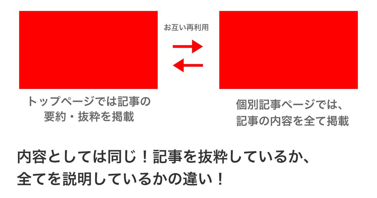 articleの再利用について説明した図