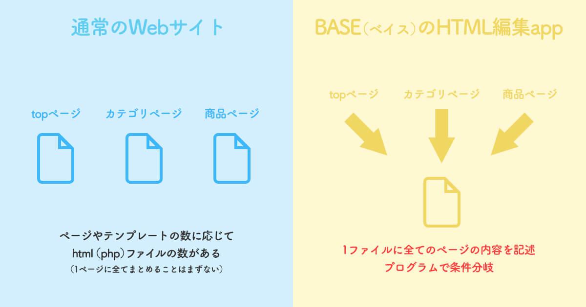 BASEのHTML編集appでデザインカスタマイズしたネットショップ制作検討時の注意点まとめ