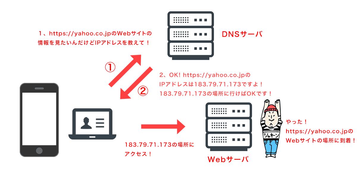 DNSサーバを介してURLがIPアドレスに変換される流れ