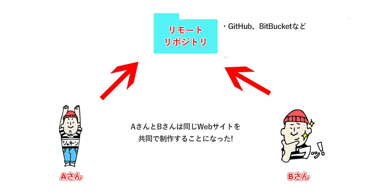 リモートリポジトリを絡めたgit運用のイメージ図
