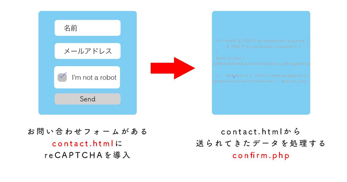 google reCAPTCHAを導入する想定