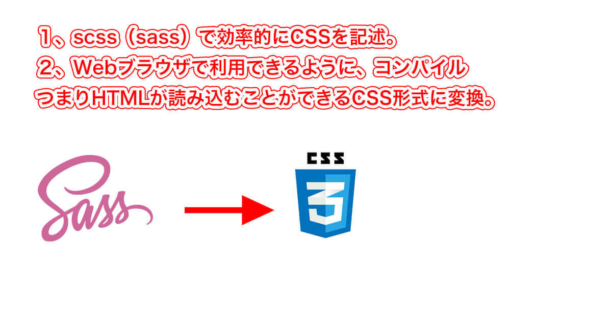 scssのコンパイルの意味を説明した図