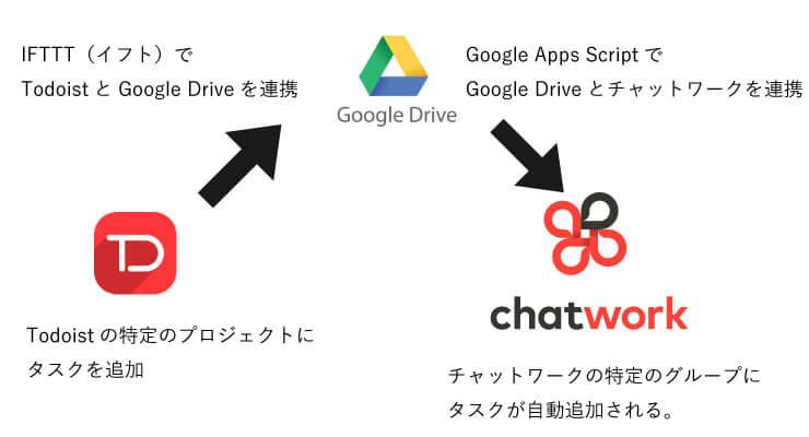 Todoistとチャットワークのタスク連携イメージ