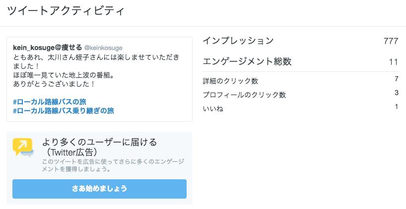 Twitter Analyticsの画面