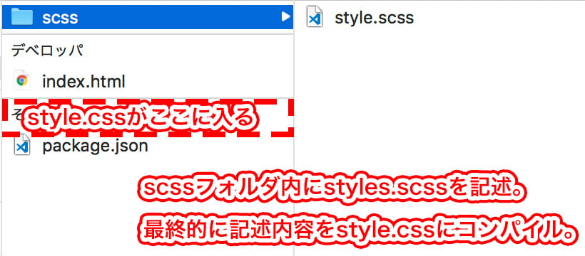 style.scssからstyle.cssにコンパイル
